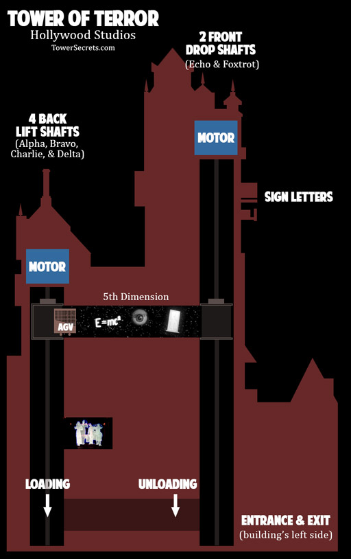 tower of terror how the 5th dimension scene works diagram